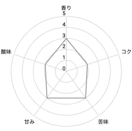 ガヤブレンドを5段階評価5
