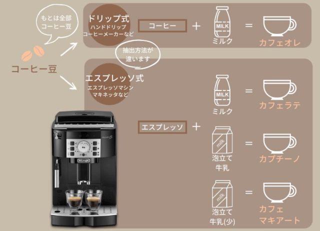 カフェオレ、カフェラテ、カプチーノ、カフェモカの違い