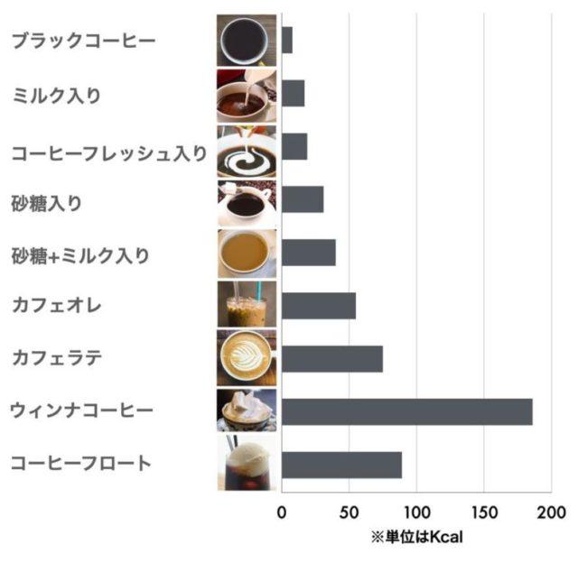コーヒーの種類別カロリー