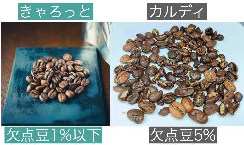 欠点豆の量を比較
