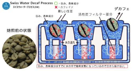 デカフェ豆 作り方 (ウォータープロセス)
